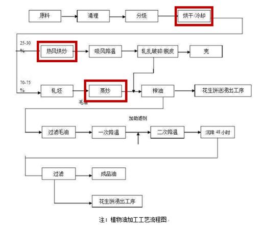 导热油锅炉系统工艺流程图