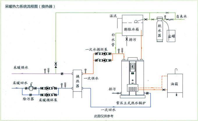 采暖热力系统流程图