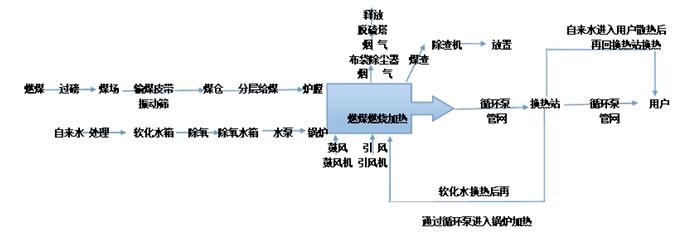 集中供热工艺流程图