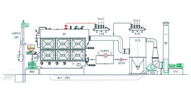 SZL蒸汽锅炉系统图
