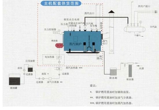 WNS系列锅炉系统图