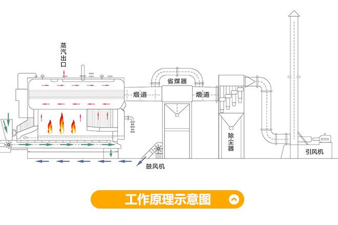 DZL系列燃煤蒸汽锅炉