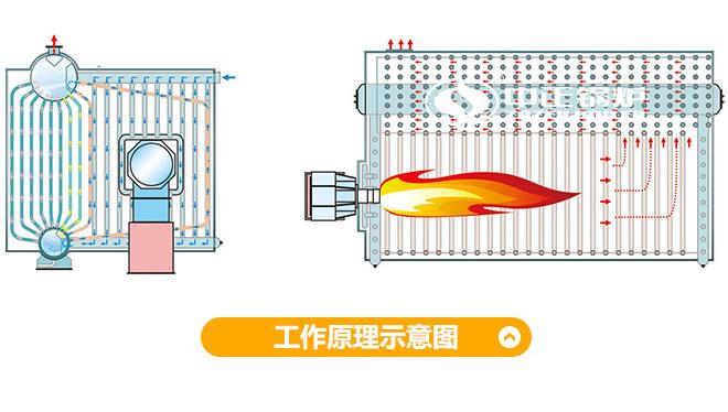 SZS燃气过热蒸汽锅炉