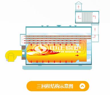 WNS系列燃油/燃气锅炉