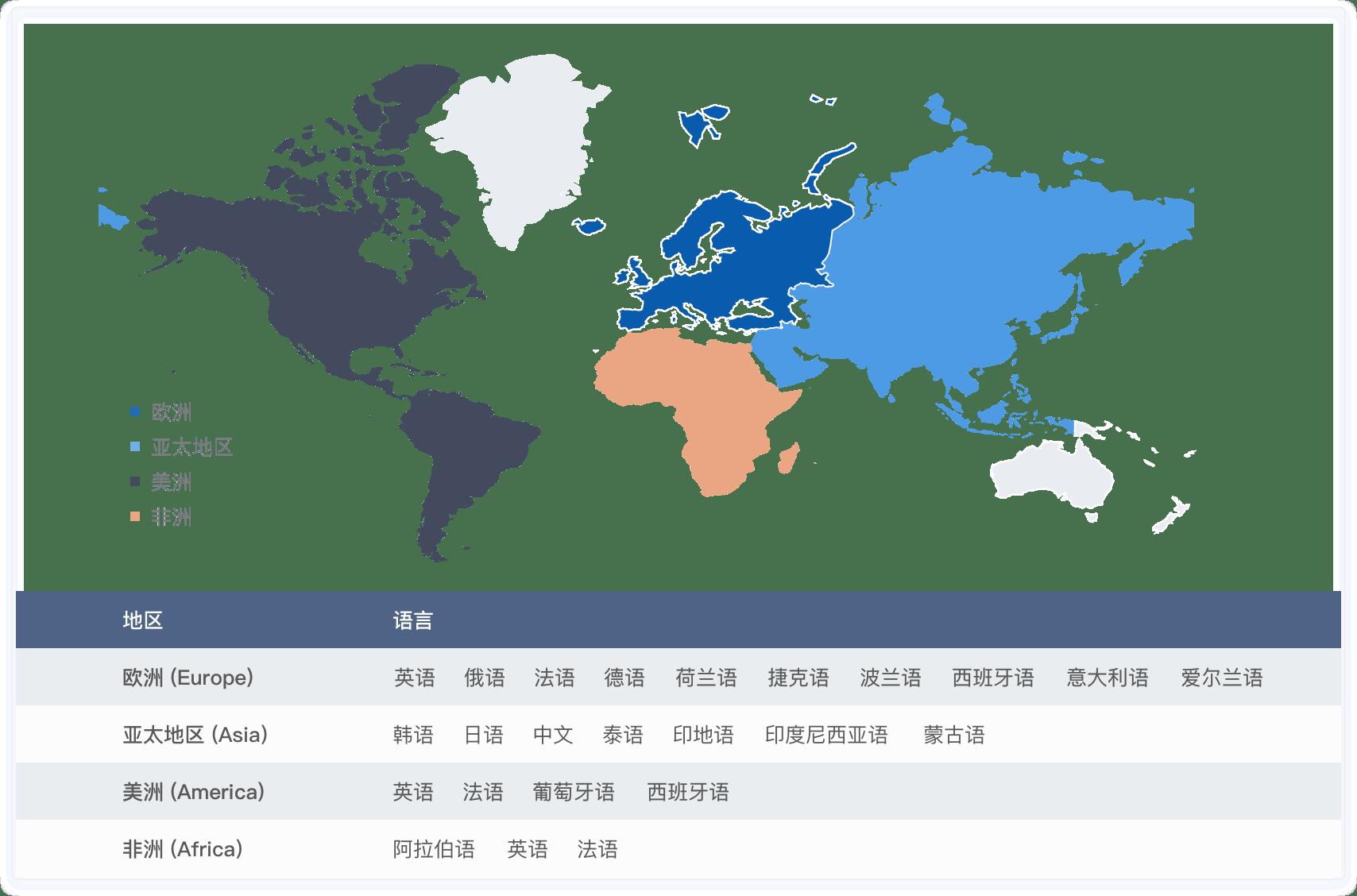 大洲及語種對應圖