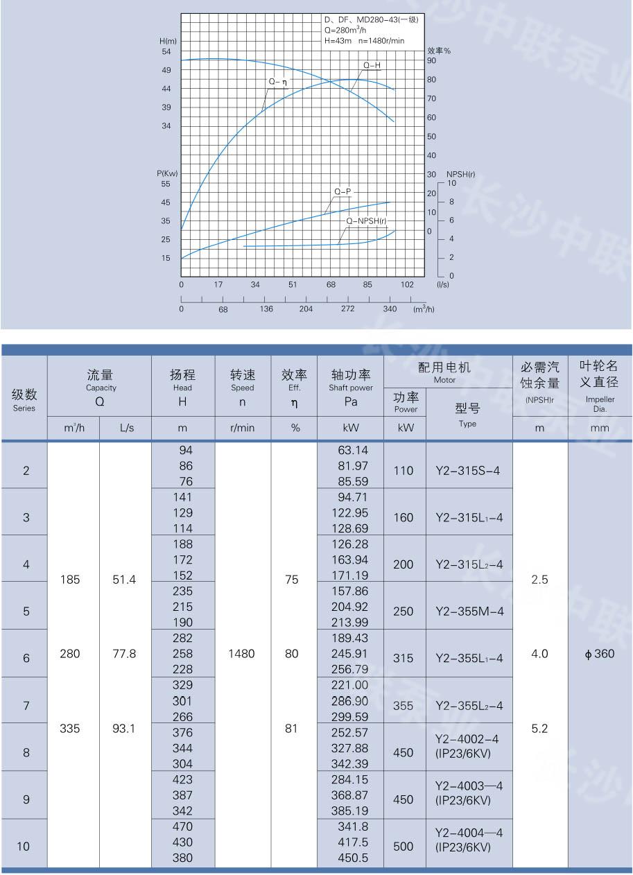 自平衡多级泵性能参数及曲线图