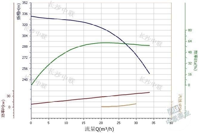 DF25-30×4型不銹鋼耐腐蝕多級離心泵性能曲線圖
