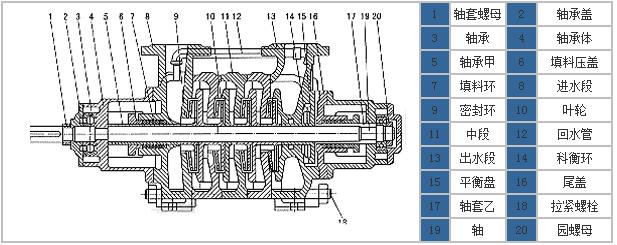 gc多級泵結構圖