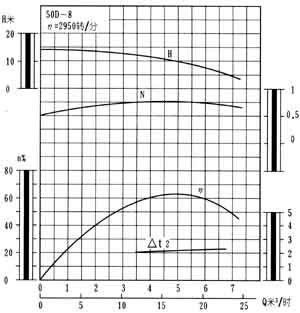 50D-8型卧式多级泵性能曲线图