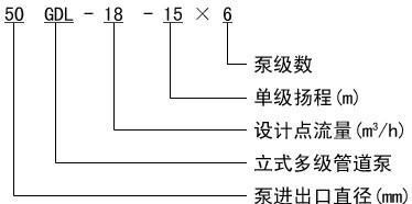 GDL型不銹鋼立式多級泵型號意義