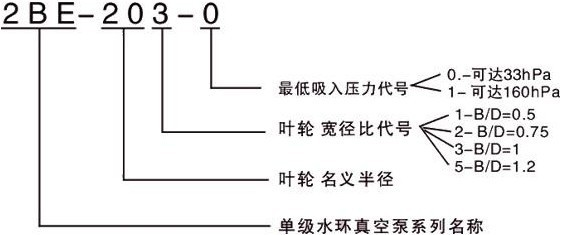 2BE型水环式真空泵型号意义