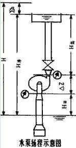 水泵扬程计算公式