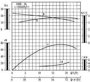 100D-16型卧式多级泵性能曲线图