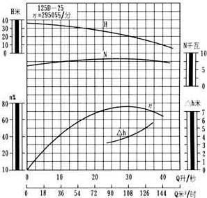 125D-25型卧式多级泵性能曲线图
