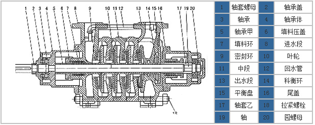 GC型鍋爐上水泵結構圖紙