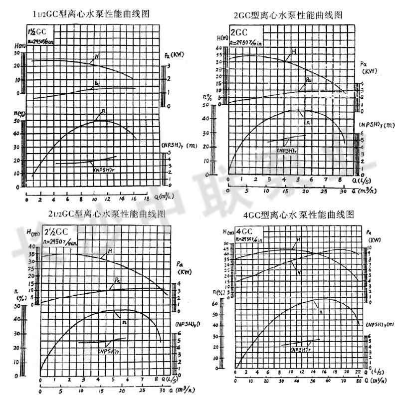 GC型鍋爐上水泵性能圖譜