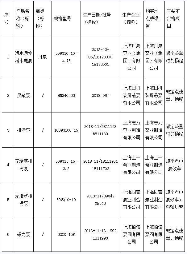 2019年上海市水泵产品质量监督抽查不合格产品