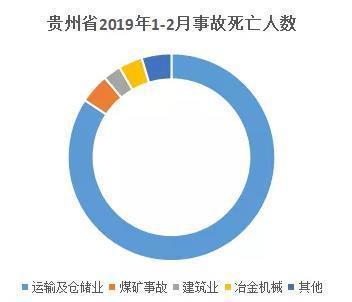 貴州煤礦事故死傷人數