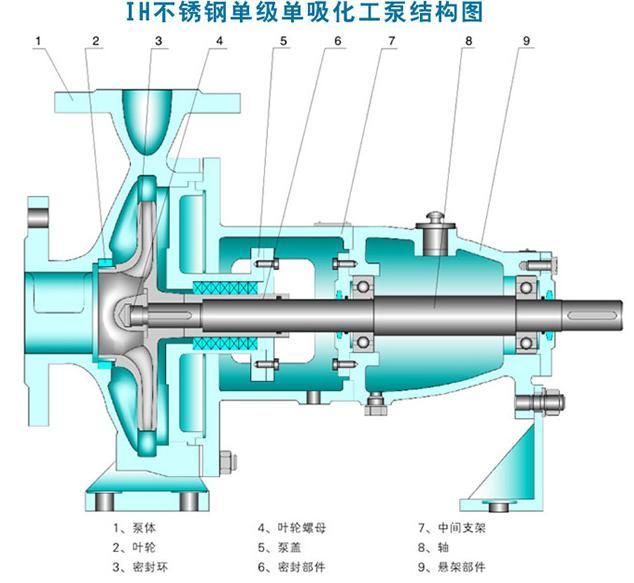 IH型臥式單級泵結構圖