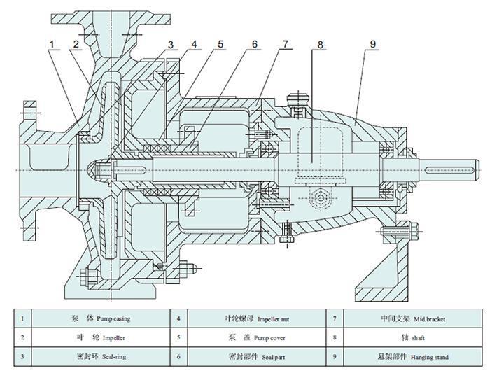 IH型臥式單級離心泵結構說明