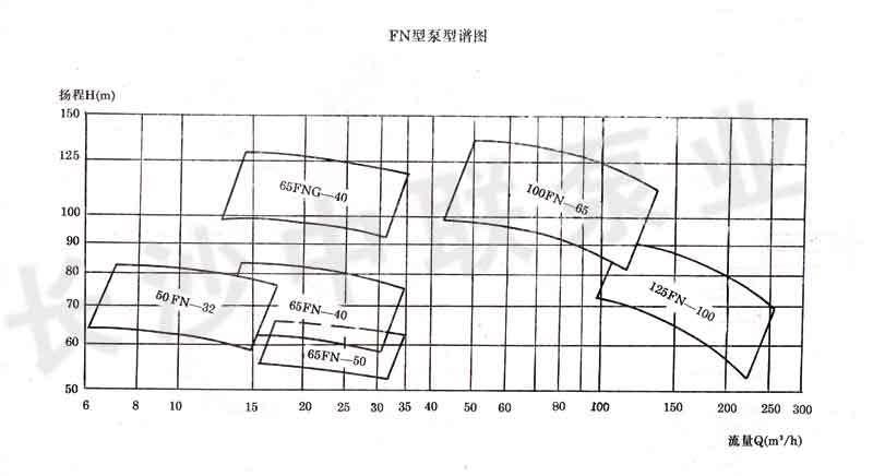 FN型尿素泵型谱图