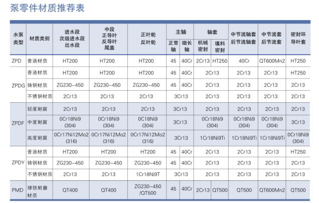 自平衡多級泵零件材質推薦表