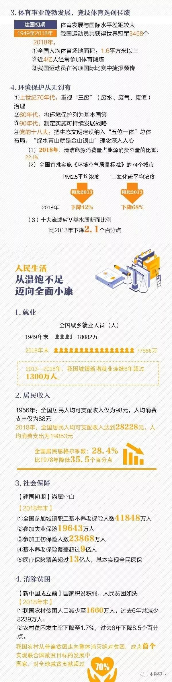 新中國建國70年變遷史5