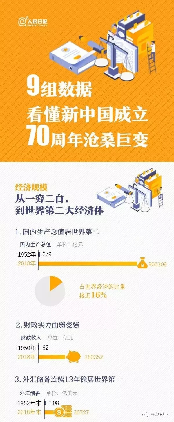 新中國建國70年變遷史1