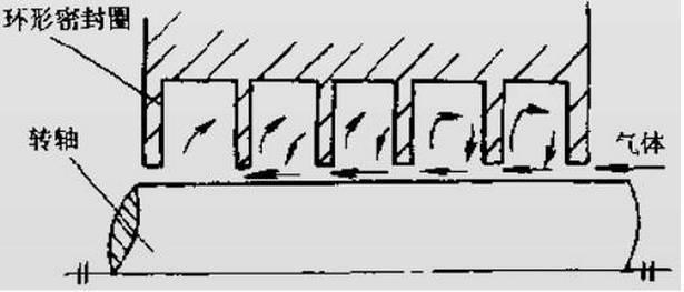 迷宫式密封工作原理图