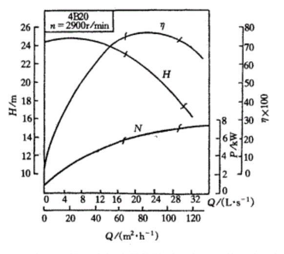 离心泵的特性曲线图
