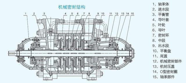 卧式中、低压锅炉给水泵机械密封结构图