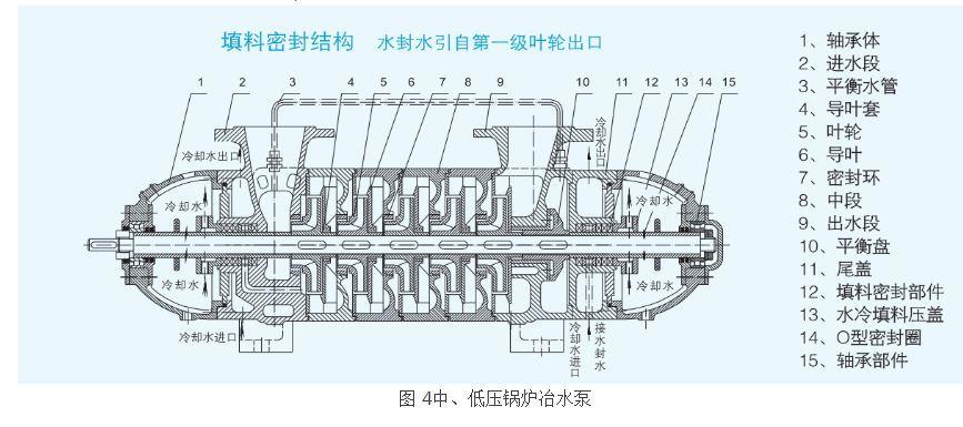 卧式中、低压锅炉给水泵结构图