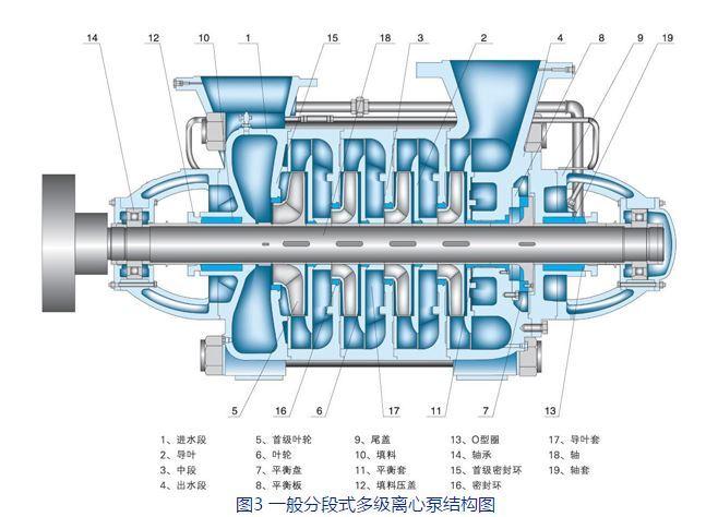 卧式一般分段式多级离心泵结构图