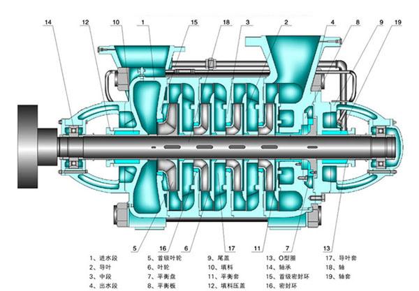 MD型耐磨矿用多级离心泵结构图
