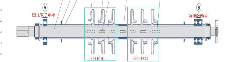 自平衡多级离心泵叶轮对称结构图