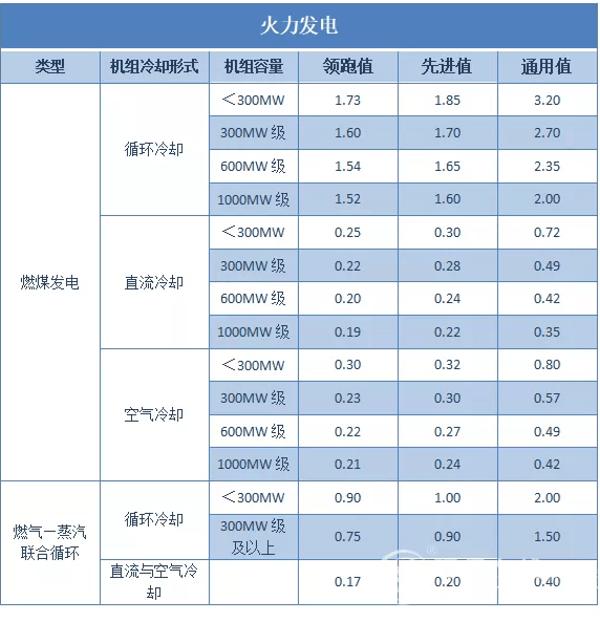 火力發電工業用水定額