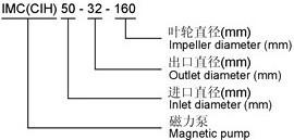 CIH(IMC)型不銹鋼磁力轉動離心泵型號說明