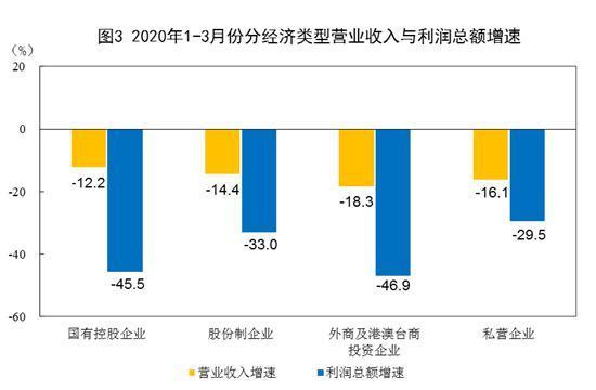 2020年1~3月份分經濟類型營業收入與利潤總額增速
