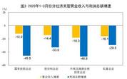 2020年1~3月份工业企业利润下降36.7%,制造业下降38.9%