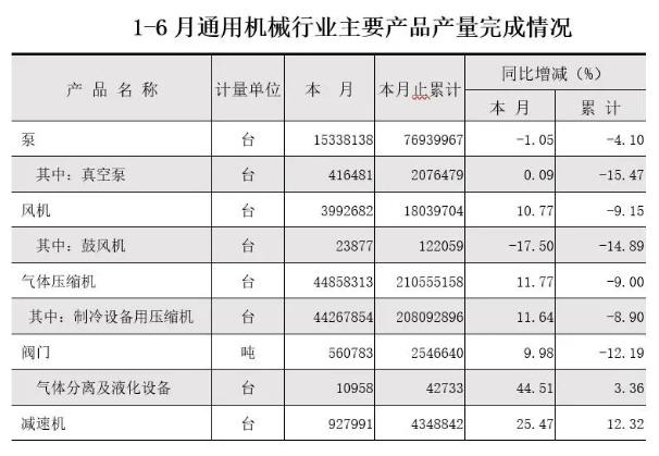 1-6月主要產品產量完成情況表