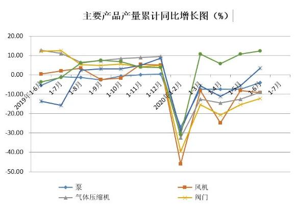 主要產品產量累計同比增速圖