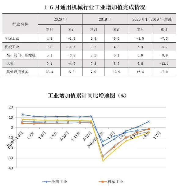 1-6月通用機械行業工業增加值完成情況表和工業增加值累計同比增速圖