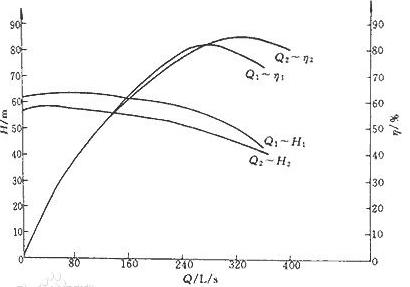 防爆礦用多級離心泵有效功率計算
