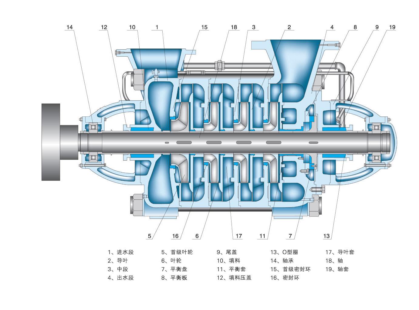 md礦用防爆多級泵結構圖