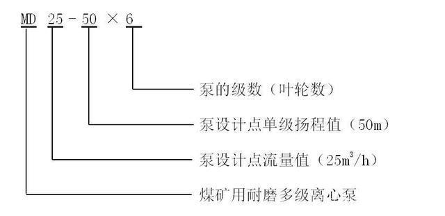 MD型礦用防爆多級泵的型號意義