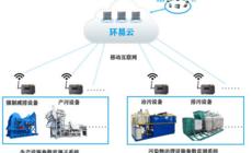 废气污染治理设施配电监管系统,可以实现生产设施和治污设施用电实时监测