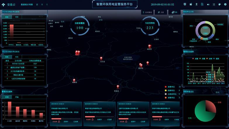 环保用电智能监管系统-力安科技和记娱乐环保用电监管大数据平台设计方案