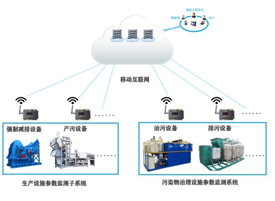 环保用电监管系统-力安科技有动力污染治理设施用电监管综合平台