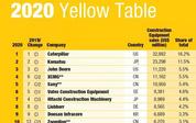 全球工程机械制造商50强发布,3家中国企业跻身前10