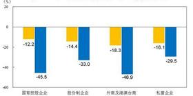 2020年1~3月份工業企業利潤下降36.7%,制造業下降38.9%